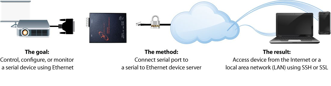 serial-to-ethernet-notional